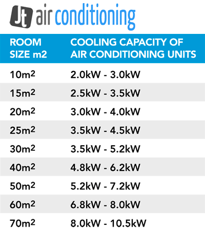 Room Air Conditioner Sizing And Choosing Chart